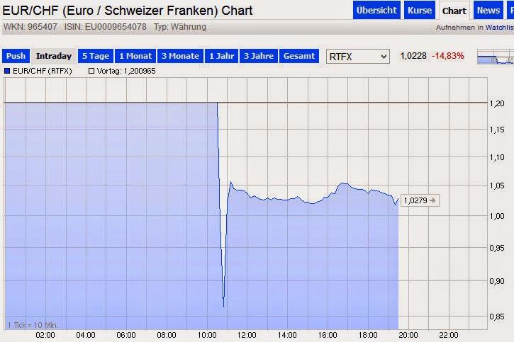 Euras dramatiškai krito iki 0,86 ir išsilygino ties 1,02