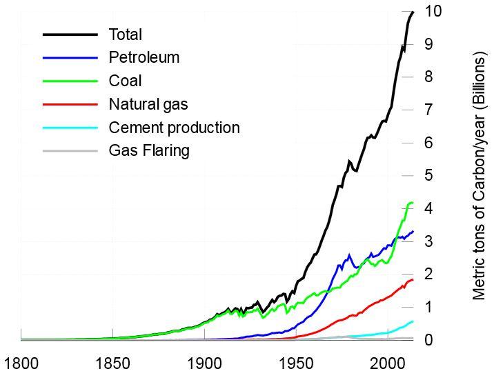 CO2 - grafikas