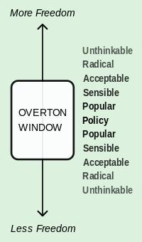 """Vaizdo rezultatas pagal užklausą """"overtono langas"""""""