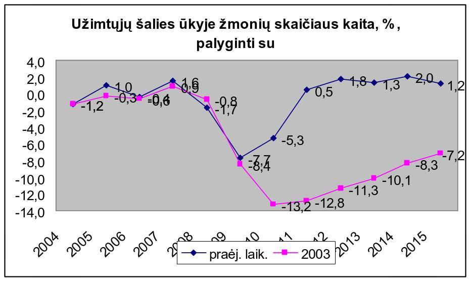 grafikas nr 2