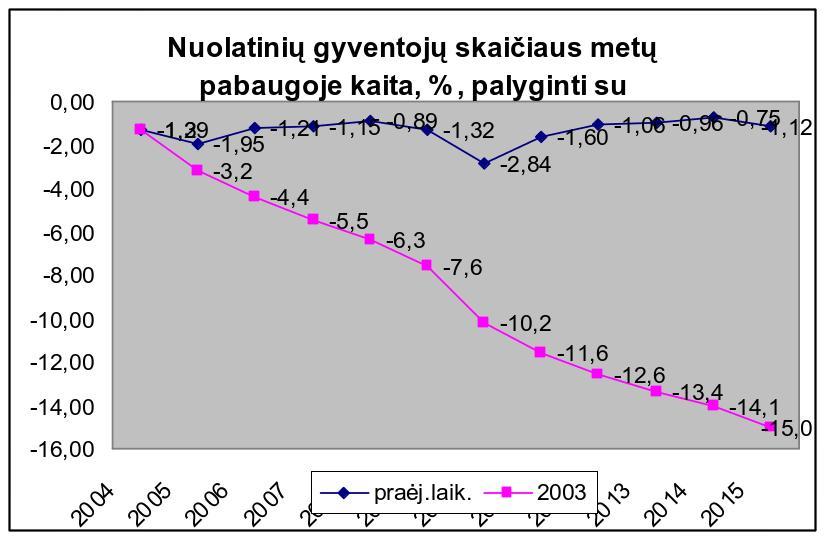 Grafikas Nr. 5