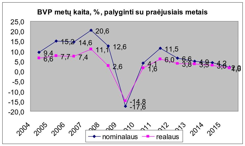 Grafikas Nr. 7