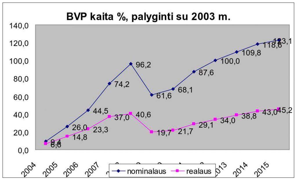 Grafikas Nr. 8