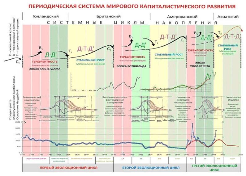 periodine-kapitalizmo-vystymosi-sistema1